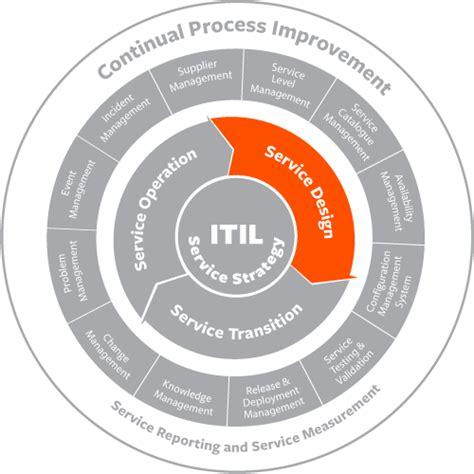 Itil Documentation