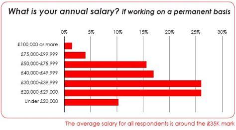 average help desk salary average help desk salary uk best home design 2018