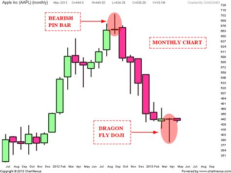 dragon pattern stock chart stock market chart analysis apple dragonfly doji
