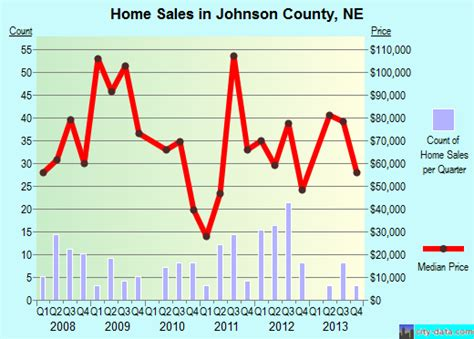 johnson county nebraska detailed profile houses real