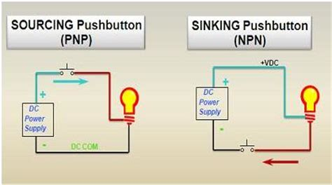 Sinking Sourcing Plc sourcing and sinking concept in plc plc plc ladder plc ebook plc programming