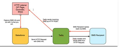 Sms How To Send Underlined Message Twilio Api Stack - salesforce twilio receiving incoming texts cloudexpo