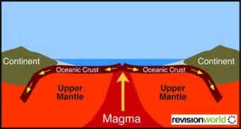 tectonic plates revision world