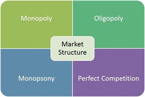 Karnataka Class 12 Commerce Economics Market Structure