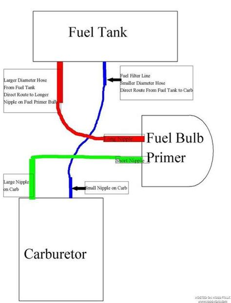 craftsman 32cc weedwacker fuel line diagram craftsman brushwacker model 358 795800 32cc need quot all