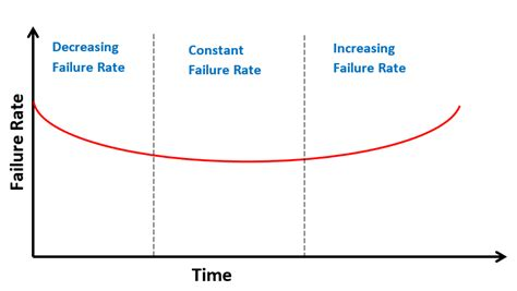 bathtub curve reliability apply the bathtub curve to your career to know when to leave