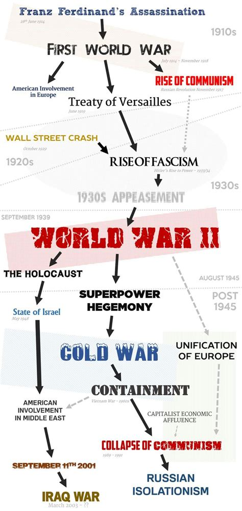 20th century world history the cold war for the ib diploma pearson international baccalaureate diploma international e books the most important event of the 20th century how the