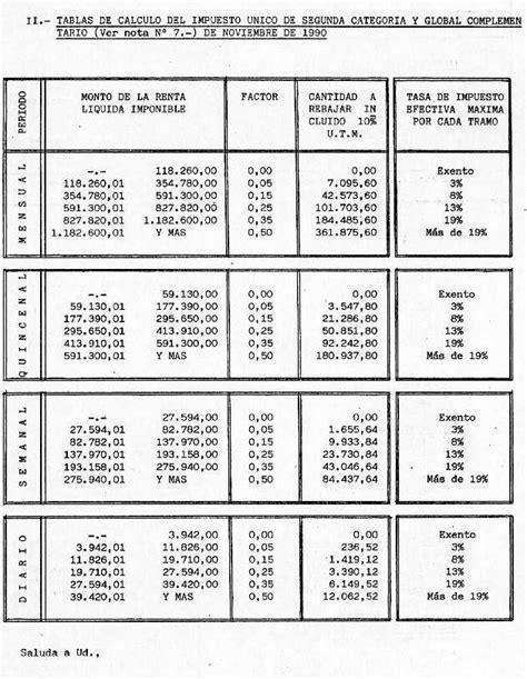 tabla impuesto segunda categoria tabla de impuesto unico octubre 2015 tabla impuesto
