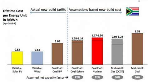 wind solar    cost   coal generators  south africa cleantechnica