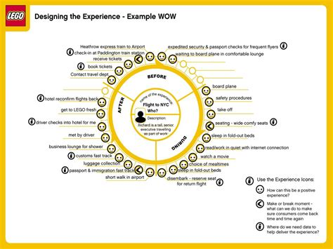 customer experience mapping template visual guide to customer journey mapping process