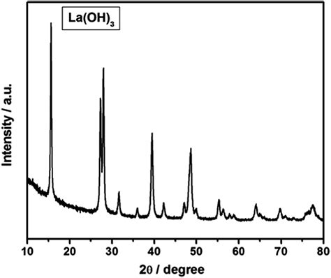 xrd pattern of urea combustion synthesized la 2 o 3 and la oh 3 recyclable