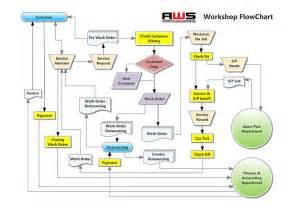 standard operating procedure flow chart template standard operating procedure quotes quotesgram