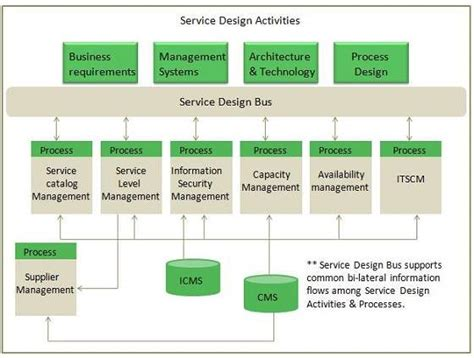 itil service design overview