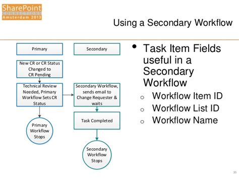 create workflows spca2013 using sharepoint designer 2013 to create
