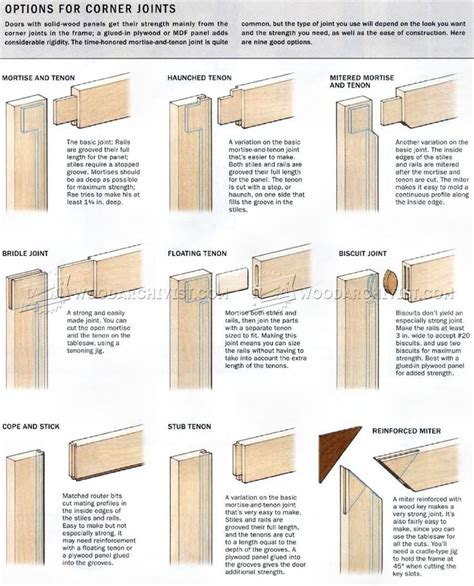 Cabinet Door Joints Pin By Architecture Doing Place On Timber Detailing Millwork Pinterest