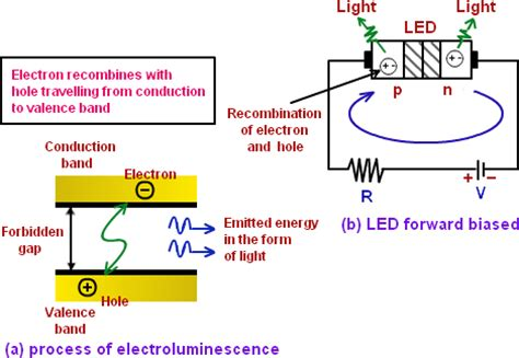 light emitting diode basic operation 28 images light emitting diode operation engineering