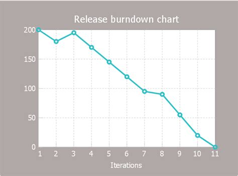 burndown chart for agile reporting srijan 19