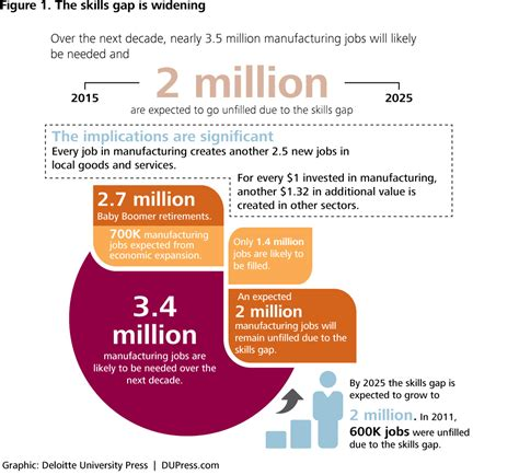 technological challenges of the 21st century us manufacturing competitiveness and the looming skills