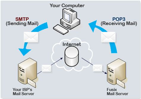 linux mail server send and receive emails part 1 techinfo007 what is smtp tech tomorrow