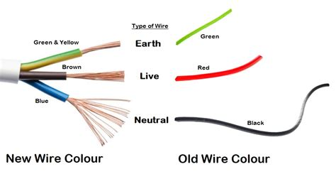 to new wiring colours earth neutral and live wire different wire sizes for