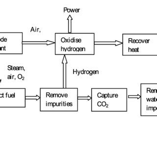 Diagram Of Electricity Generation From Coal