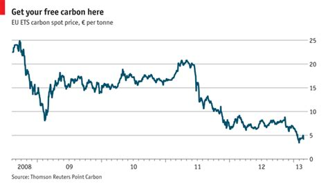 Mba In Sweden Cost by Carbon Trading The Hurdle The Economist