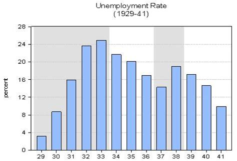 when fdr became president unemployment rate did fdr s new deal make the great depression better or