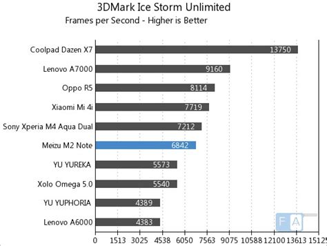 T Rex Z2808 Lenovo A7000 meizu m2 note benchmarks