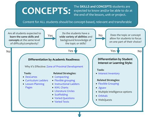 teaching flowcharts differentiated flowchart one each for