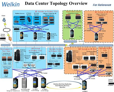 data center topology diagram soultiond welkin in china