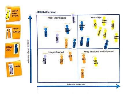 tools stakeholder maps better by design