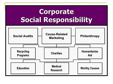 Business Ethics And Corporate Social Responsibility Mba Notes by Introduction To Business Ethics And Social Responsibility