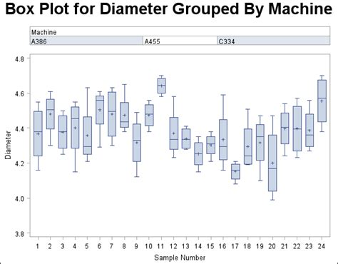 Blockers Plot Proc Boxplot Displaying Blocks Of Data Sas Stat R 9 22 User S Guide
