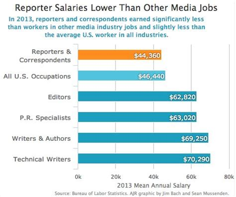 Journalist Salary by Reporters Make Significantly Less Than Average Wage In Us