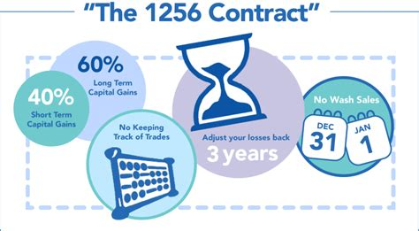 section 1256 contract why the futures world welcomes tax season rcm alternatives