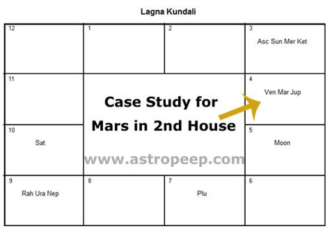 mars in 2nd house mars in 2nd house how will it determine the natives life