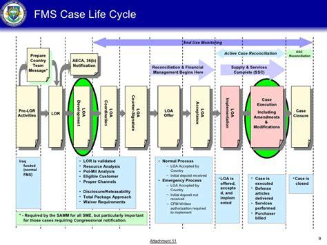 sales process flowchart pdf sales process flowchart pdf settlementprocess png