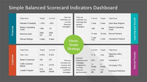 free balanced scorecard template in excel and excel