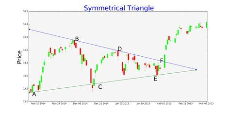 triangle pattern in stocks symmetrical triangle trading pattern tradingninvestment