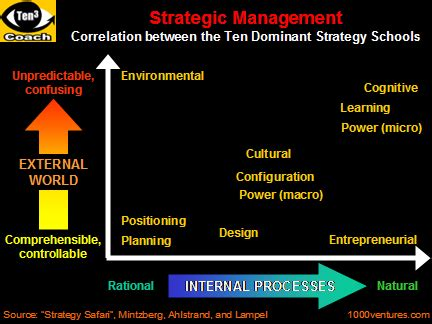 Mba School Selection Strategy by Danhoffman 1 Overview Of Strategic Management