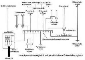 potentialausgleich badewanne querschnitt blitzschutz shkwissen haustechnikdialog