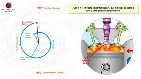 diesel engines work part  valve timing diagram youtube
