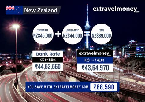 Cost Of Mba In New Zealand For Indian Students by How Much Would It Cost Indians To Study Abroad