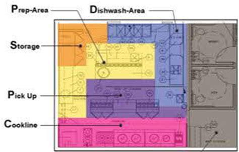 Sample Kitchen Floor Plans by Restaurant Kitchen Layout Considerations Restaurant Design