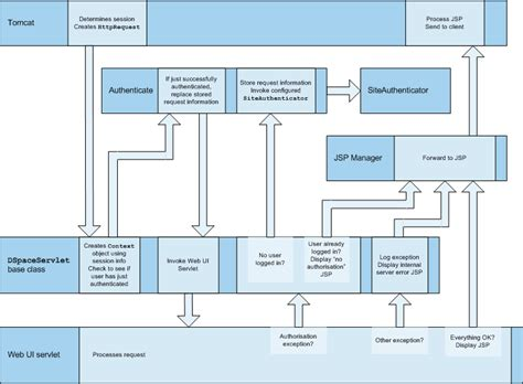 layout jsp tag chapter 9 dspace system documentation application layer