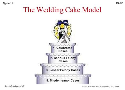 Wedding Cake Model by Chapter 3 The Criminal Justice System Irwin Mcgraw Hill