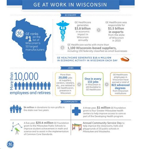 Ge Healthcare Mba Opportuntities by Did You 1 In Every 132 In Wisconsin Is