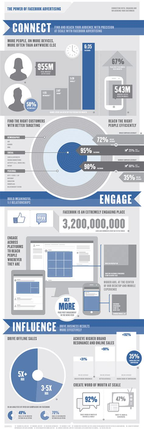 The Power Of Ads by Infographic The Power Of Advertising Digital