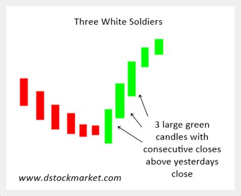 stock pattern three white soldiers three white soldiers candlestick pattern