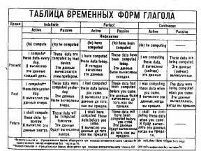 инфинитив в английском языке таблица с примерами